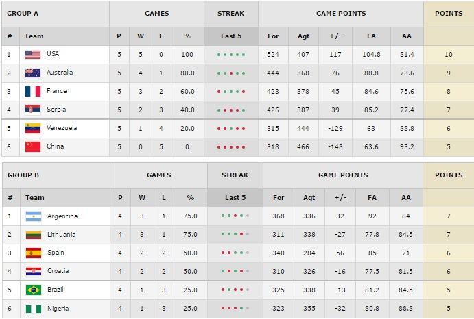 FIBA.com/Turnyro lentelė