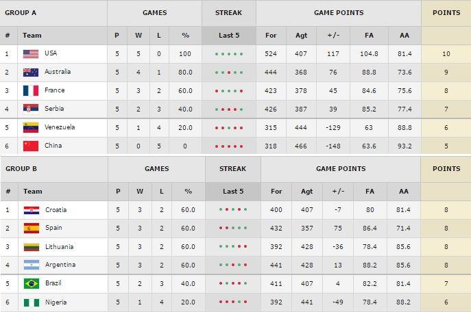 FIBA.com nuotr./Turnyro lentelė