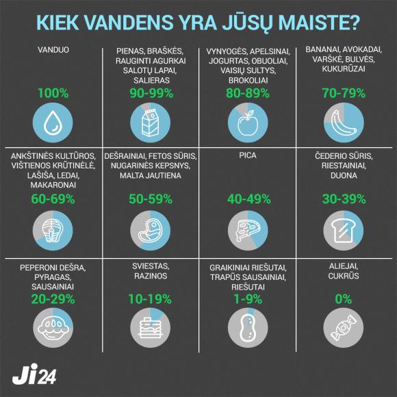 Austėjos Usavičiūtės darbas/Infografikas