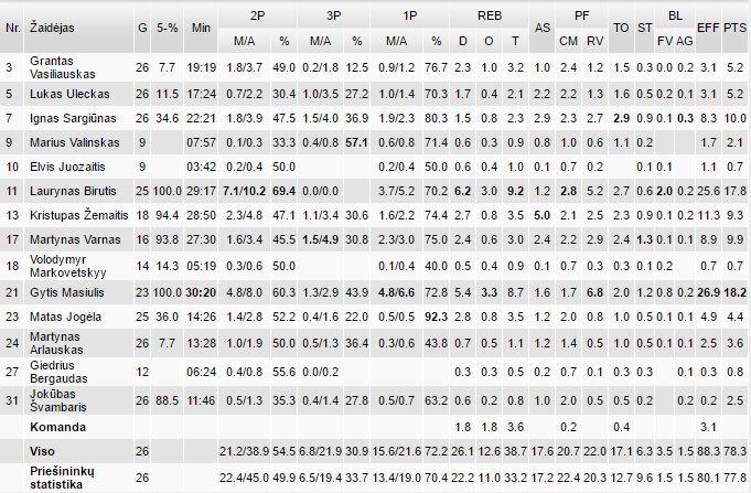 "nklyga.lt/""Žalgirio"" dublerių statistika NKL"