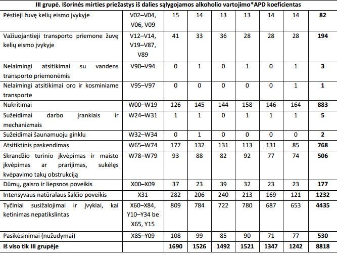 15min nuotr. /Higienos instituto duomenys apie mirtingumą nuo alkoholio vartojimo