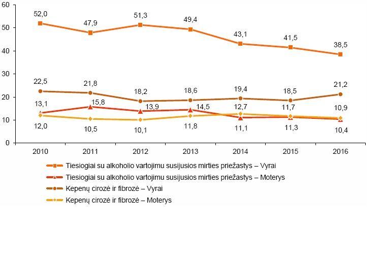 mirtingumo nuo hipertenzijos statistika