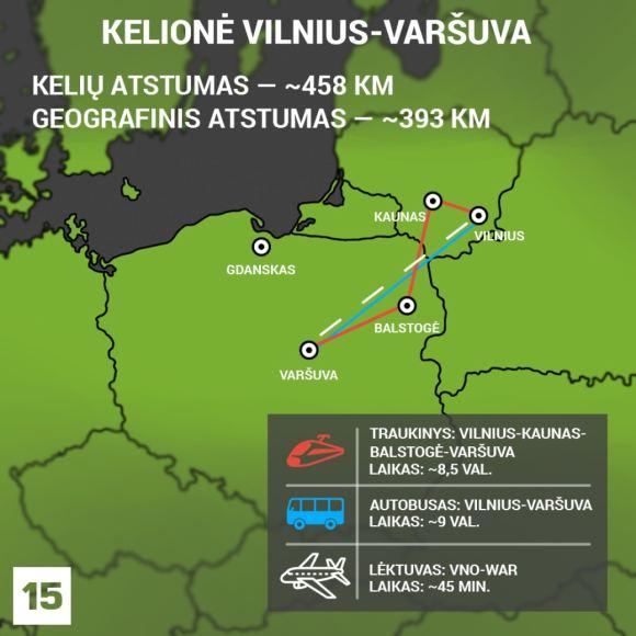 Austėjos Usavičiūtės darbas/infografikas/Variantai, kaip keliauti į Varšuvą iš Lietuvos