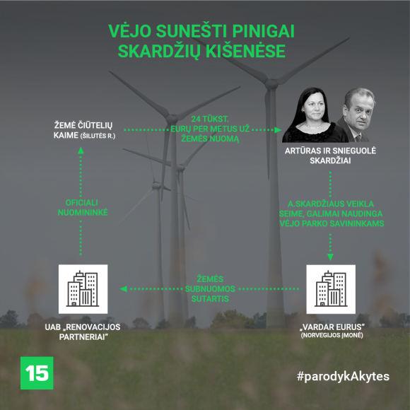 Donatas Gvildys/Skardžių šeimos finansiniai ryšiai su vėjo energetikais