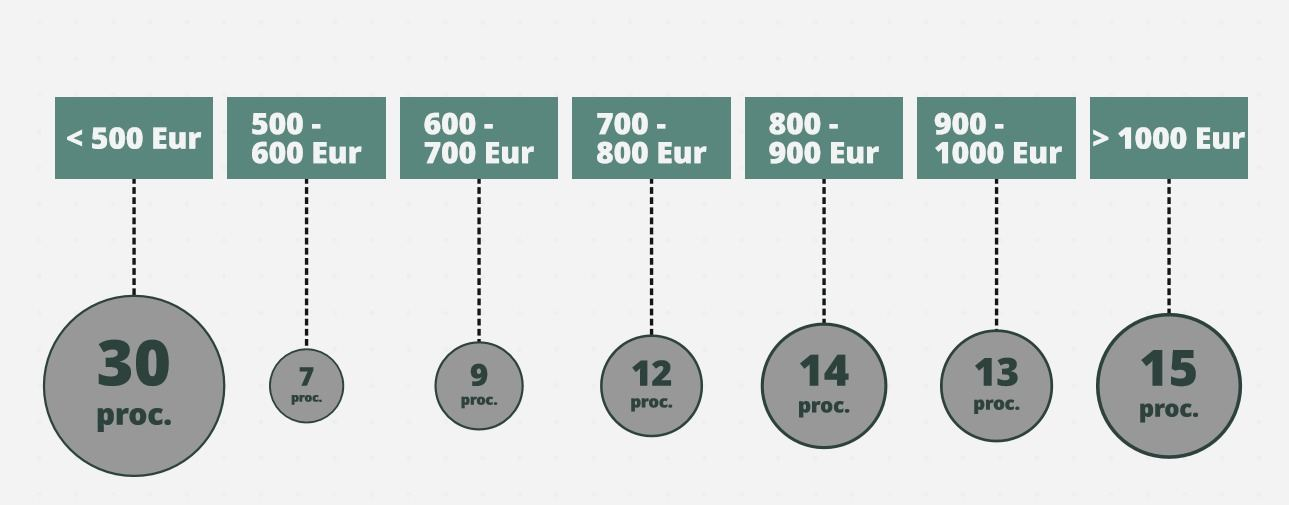 crypto rinka