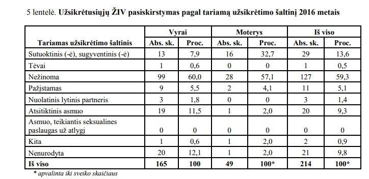 ULAC nuotr. /ŽIV pasiskirstymas pagal tariamą užsikrėtimo šaltinį