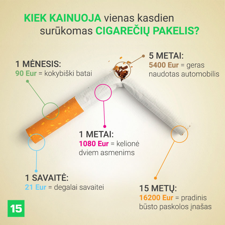 rūkymo poveikis širdies sveikatai