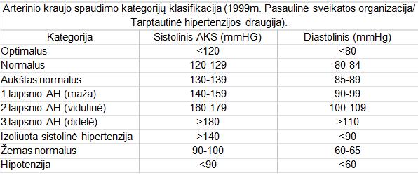 hipertenzijos amžiaus lentelės