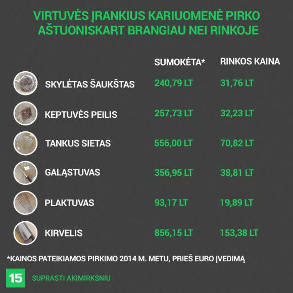 15min iliustr./Virtuvės įrankius kariuomenė pirko brangiau nei rinkoje