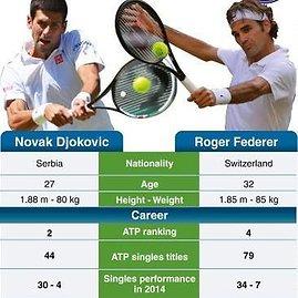 """AFP/""""Scanpix"""" nuotr./Novakas Džokovičius ir Rogerio Federerio statistika"""