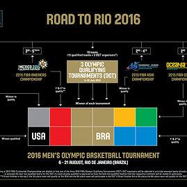 FIBA nuotr./Olimpinių žaidynių atranka