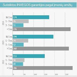 INVEGA/Suteiktų garantijų statistika 2014
