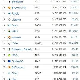 15min nuotr./Coinmarketcap.com svetainė seka per 1100 elektroninių valiutų