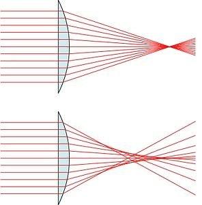 Lęšis be sferinės aberacijos surenka šviesos spindulius į vieną tašką. Sferinė aberacija kenkia vaizdo ryškumui.