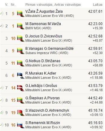 Top10 po 8GR