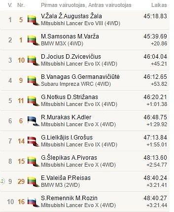 Top10 po 9GR
