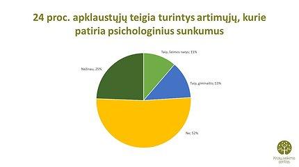 Lietuvių psichologinės būsenos tyrimo duomenys