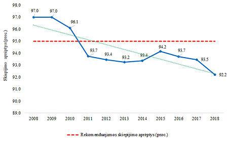ULAC iliustr./Skiepijimosi nuo tymų lygio dinamika Lietuvoje