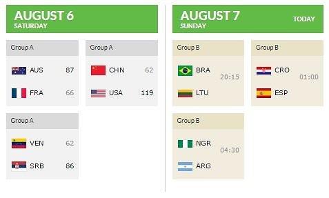 FIBA.com/Pirmieji rezultatai Rio