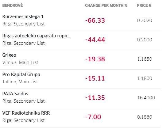 Labiausiai kritusios akcijų vertės sausio mėnesį