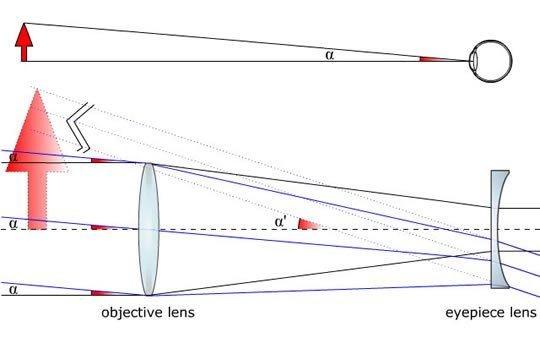 Galilėjaus teleskopo schema. Objektą matome didesniu kampu nei plika akimi.