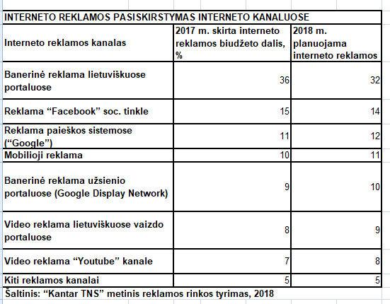 Kantar TNS nuotr./Interneto reklamos pasiskirstymas interneto kanaluose