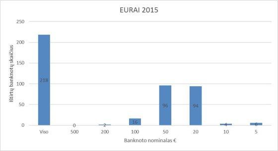 Policijos grafikas/Grafinė informacija apie netikrus eurus: ištirtų banknotų skaičius