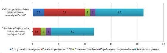 """""""ITS Lietuva"""" duomenys/Vidutinis reagavimo laikas naudojant """"eCall"""" ir jos nenaudojant"""