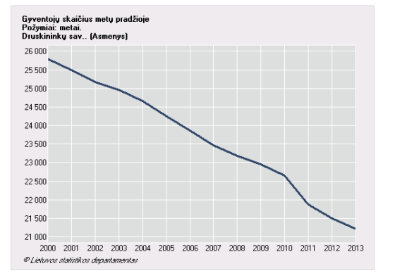 Druskininkų gyventojų skaičiaus grafikas
