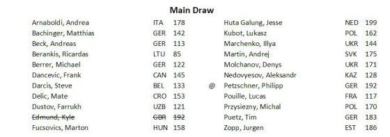 Vroclavo turnyro dalyvių sąrašas