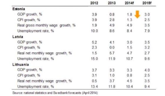 Baltijos valstybių BVP augimo prognozės