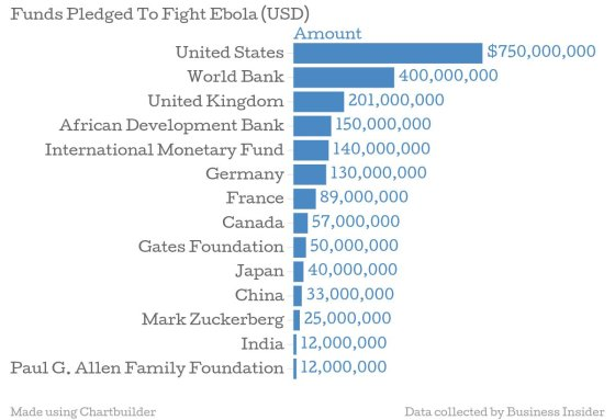 Businessinsider lentelė/Ebola
