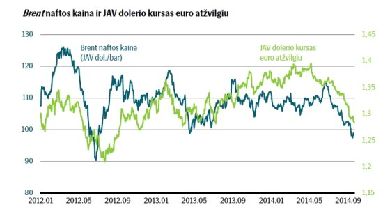 SEB inf./Naftos kainų smukimas