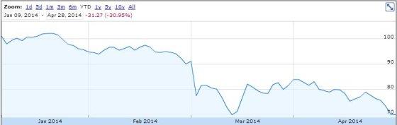 """""""Forbes"""" iliustr./Didžiausios Rusijos kredito įstaigos """"Sberbank"""" akcijų kaina"""