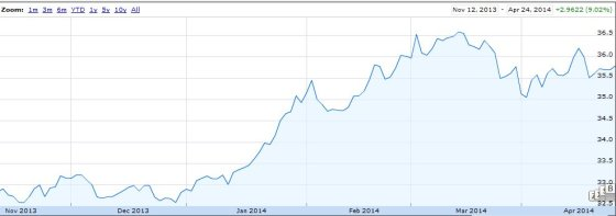 """Forbes"" iliustr./Rusijos rublio santykis JAV dolerio atžvilgiu"