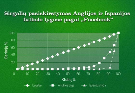 """Anglijos ir Ispanijos klubų gerbėjų pasiskirstymas """"Facebook"""" tinkle"""