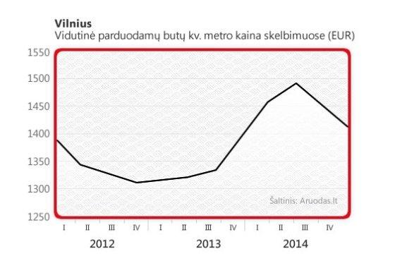 Aruodas.lt nuotr./Vidutinė parduodamų butų kv. metro kaina skelbimuose (EUR)