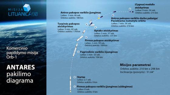 Raketos pakilimo diagrama