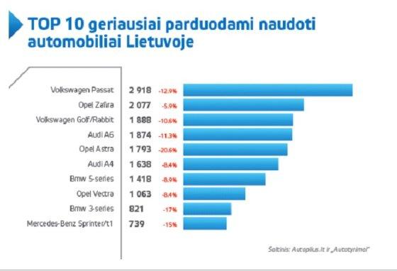 Diagrama/Geriausiai Lietuvoje parduodami naudoti automobiliai
