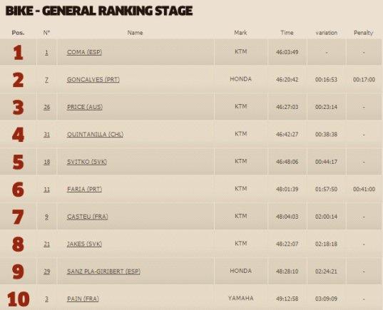dakar.com/Greičiausiųjų dešimtukas motociklų klasėje