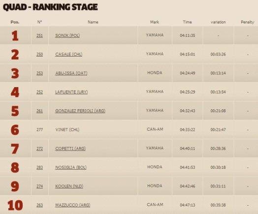 dakar.com nuotr./Ketvirtojo greičio ruožo keturračių klasės TOP10