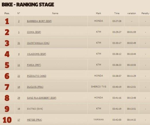 dakar.com nuotr./Ketvirtojo greičio ruožo motociklų klasės TOP10