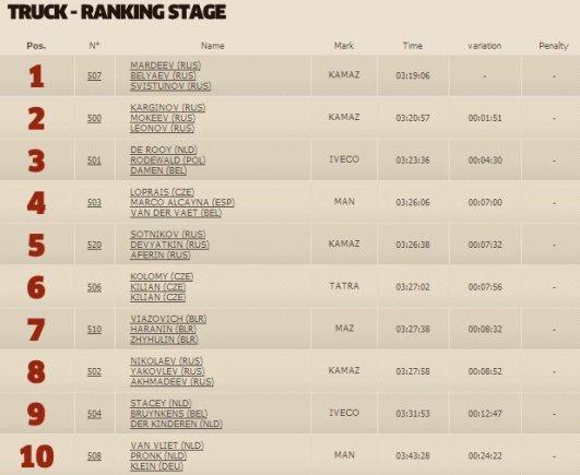 dakar.com nuotr./Trečiojo greičio ruožo sunkvežimių klasės TOP10