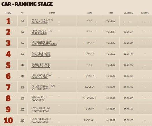 dakar.com/Vienuolikto greičio ruožo automobilių klasės TOP10