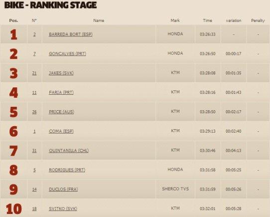 dakar.com/Vienuolikto greičio ruožo motociklų klasės TOP10