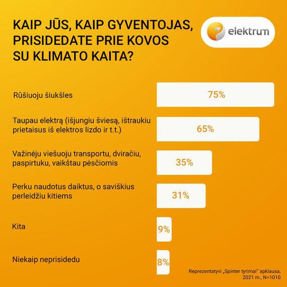 elektrum/Elektrum infografikas
