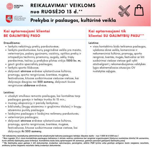 SAM informacija / Reikalavimai prekybininkams ir paslaugų teikėjams nuo rugsėjo 13 dienos