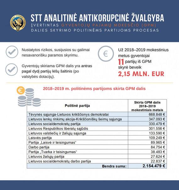 STT nuotr./2018-2019 m. politinėms partijoms skirta GPM dalis