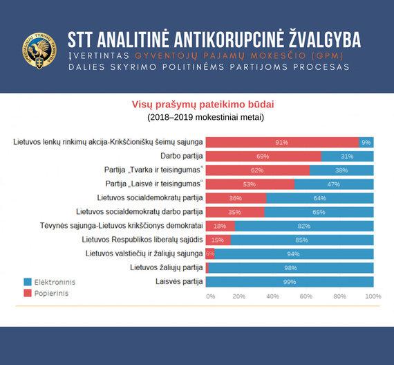 STT nuotr./Visų prašymų pateikimo būdai
