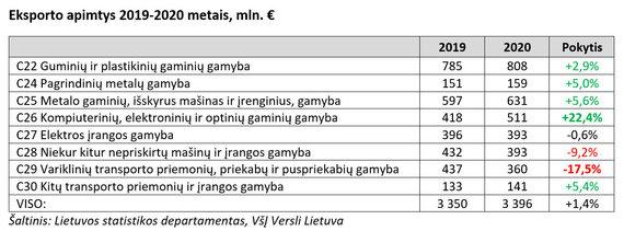 Lietuvos statistikos departamentas, VšĮ Versli Lietuva nuotr./Duomenų lentelė